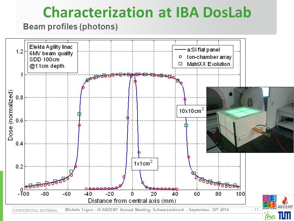 Characterization at IBA DosLab