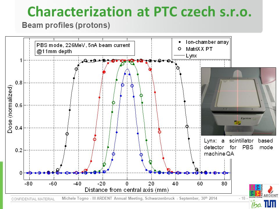 Characterization at PTC czech s.r.o.