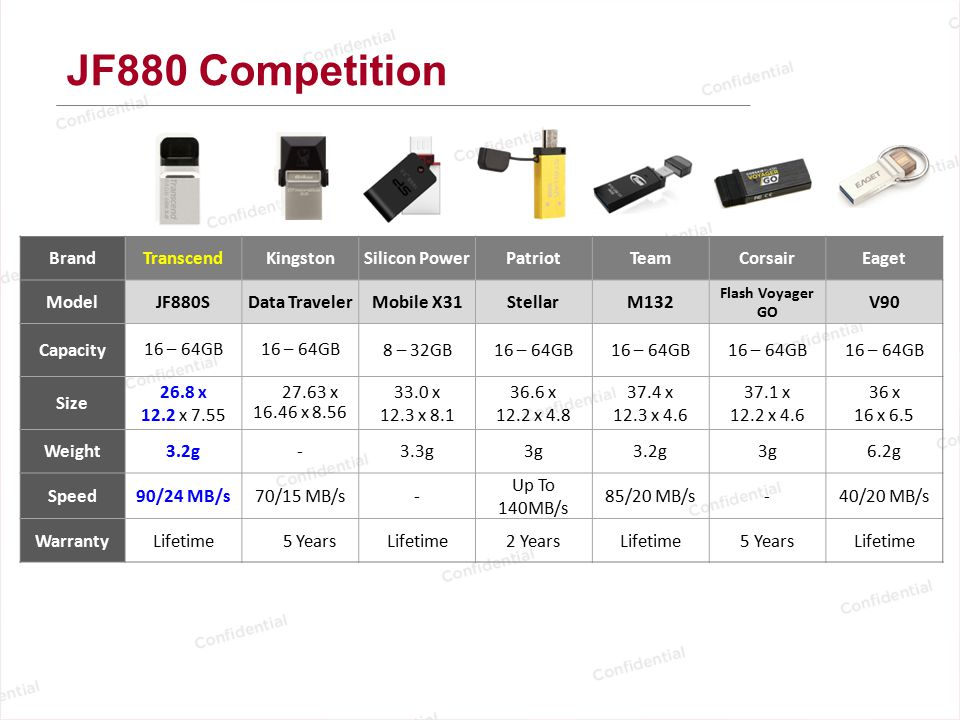 JF880 Competition Brand Transcend Kingston Silicon Power Patriot Team