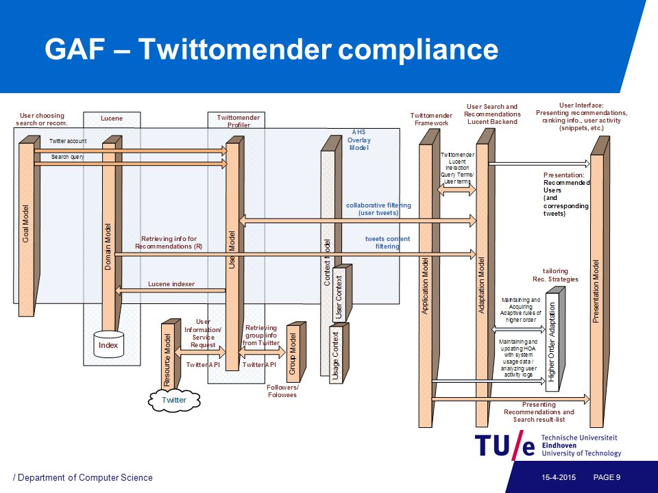 GAF – Twittomender compliance (cont.)