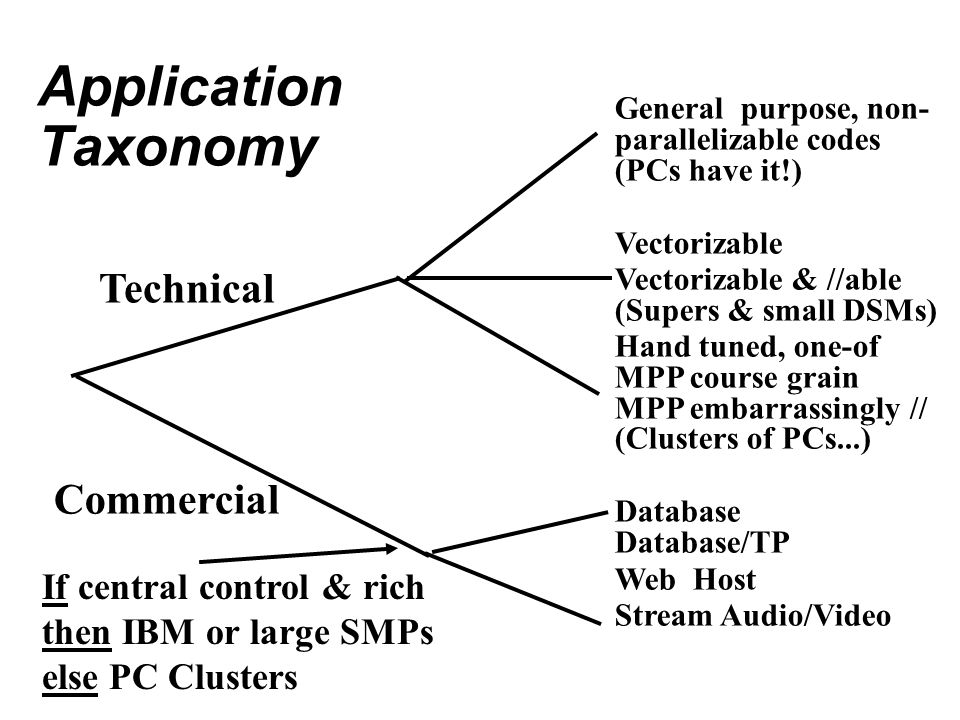 Application Taxonomy Technical Commercial