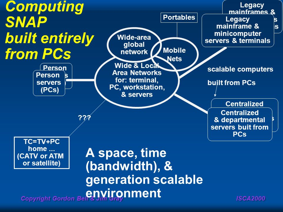 Computing SNAP built entirely from PCs
