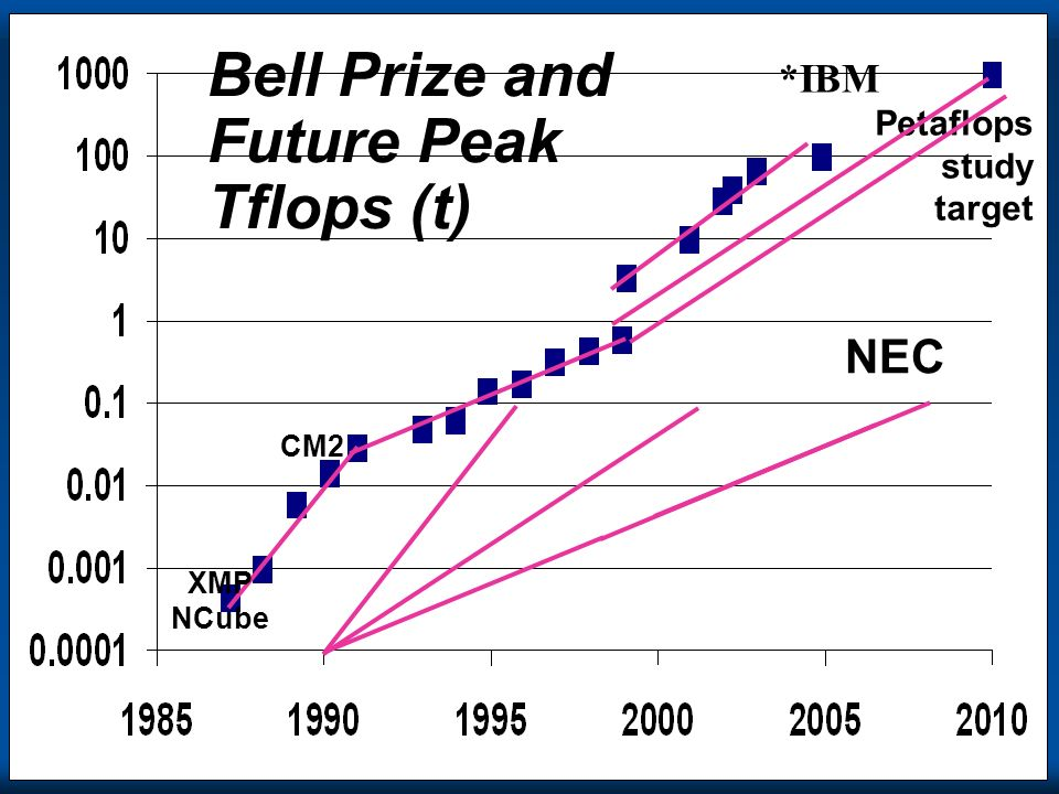 Bell Prize and Future Peak Tflops (t)