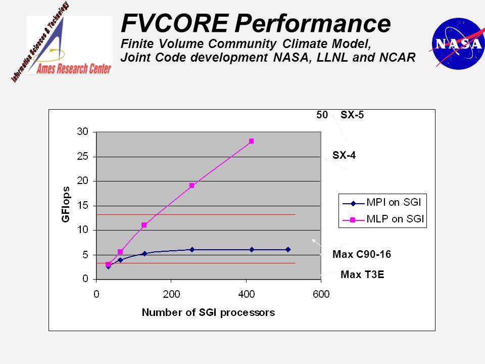 FVCORE Performance Finite Volume Community Climate Model, Joint Code development NASA, LLNL and NCAR