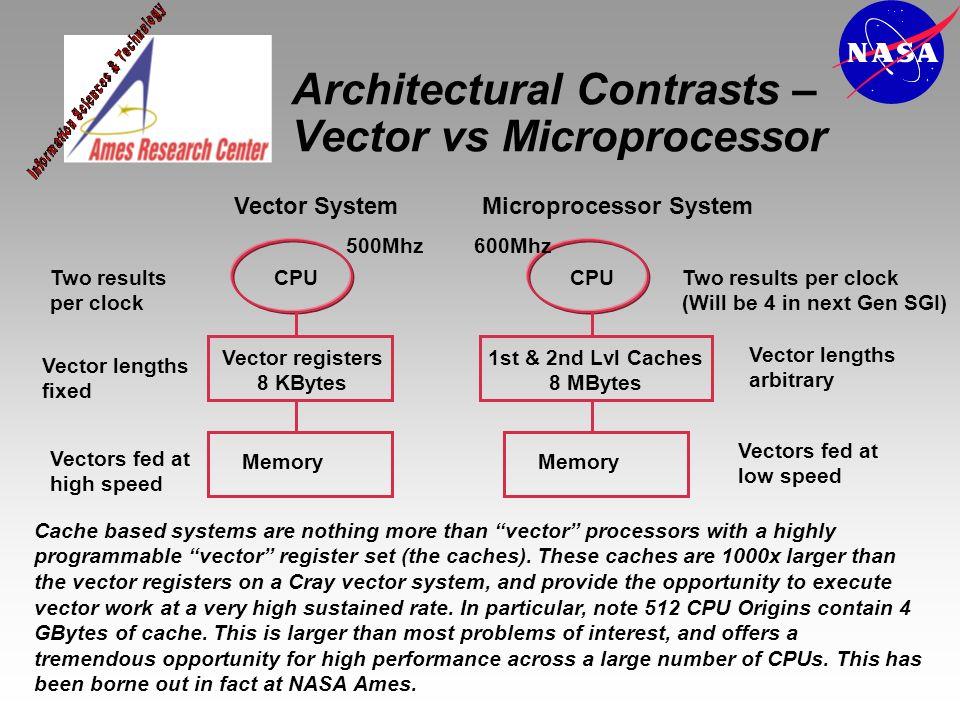 Architectural Contrasts – Vector vs Microprocessor