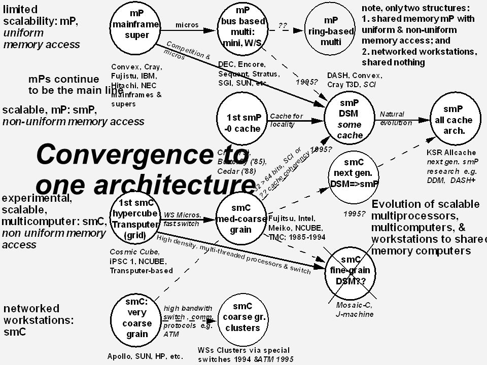 Convergence to one architecture