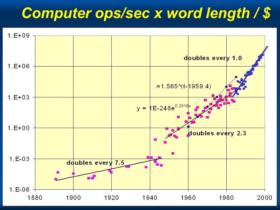 Computer ops/sec x word length / $