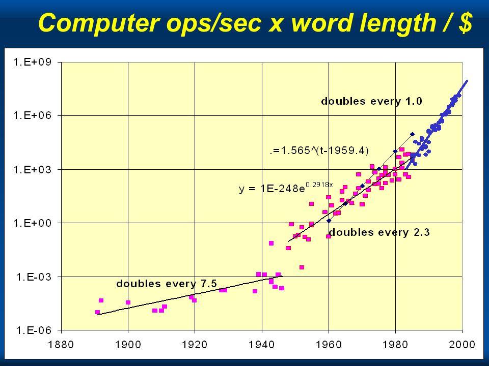 Computer ops/sec x word length / $