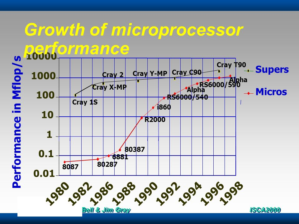 Growth of microprocessor performance
