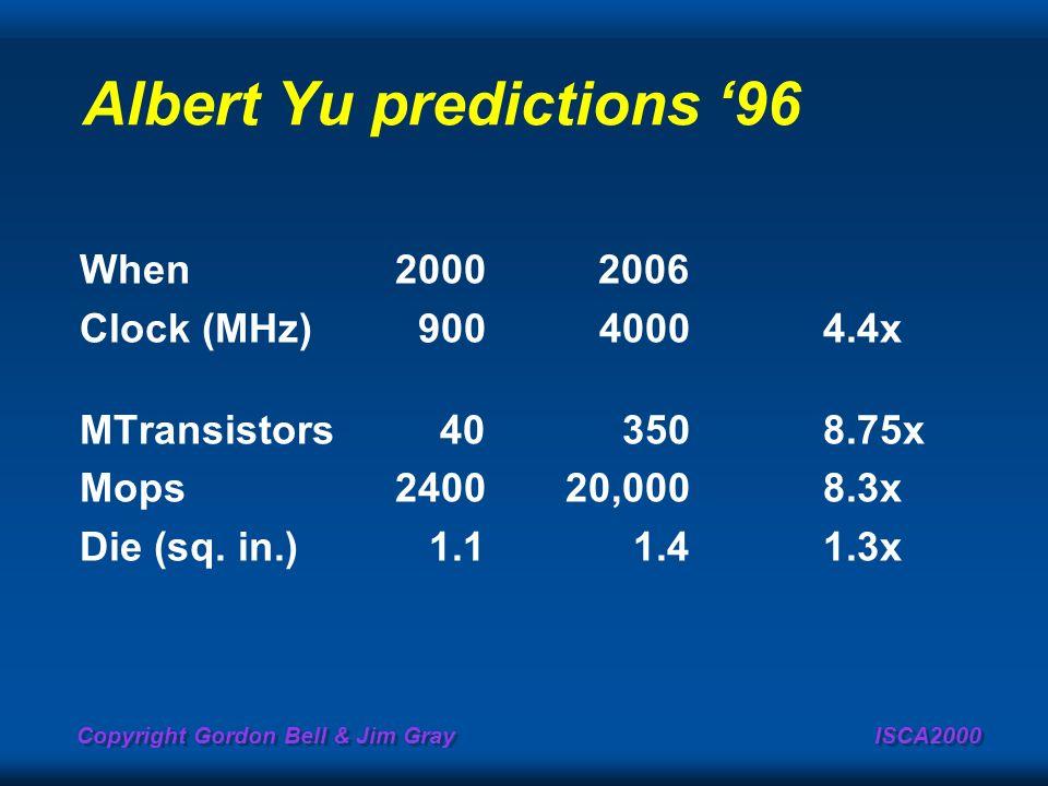 Albert Yu predictions '96