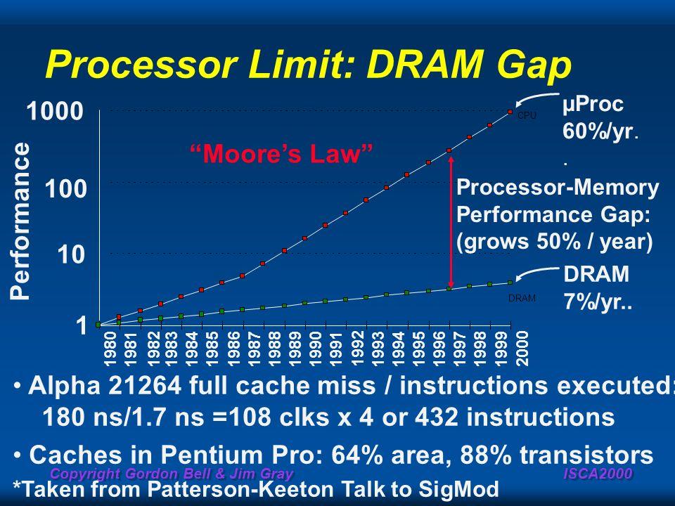 Processor Limit: DRAM Gap