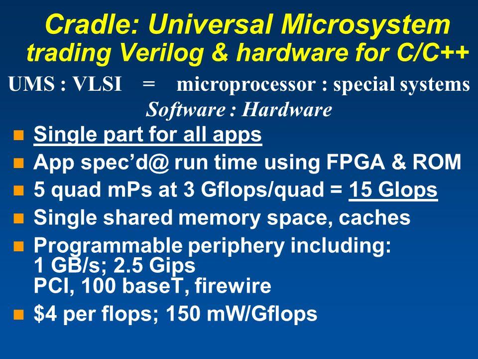 Cradle: Universal Microsystem trading Verilog & hardware for C/C++