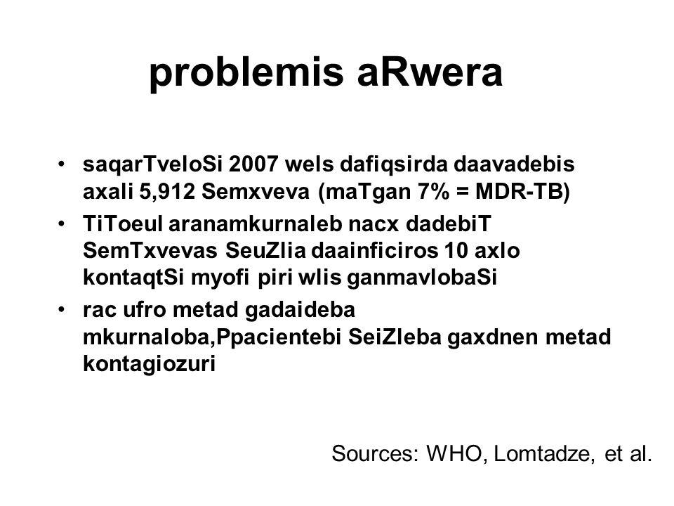 problemis aRwera saqarTveloSi 2007 wels dafiqsirda daavadebis axali 5,912 Semxveva (maTgan 7% = MDR-TB)