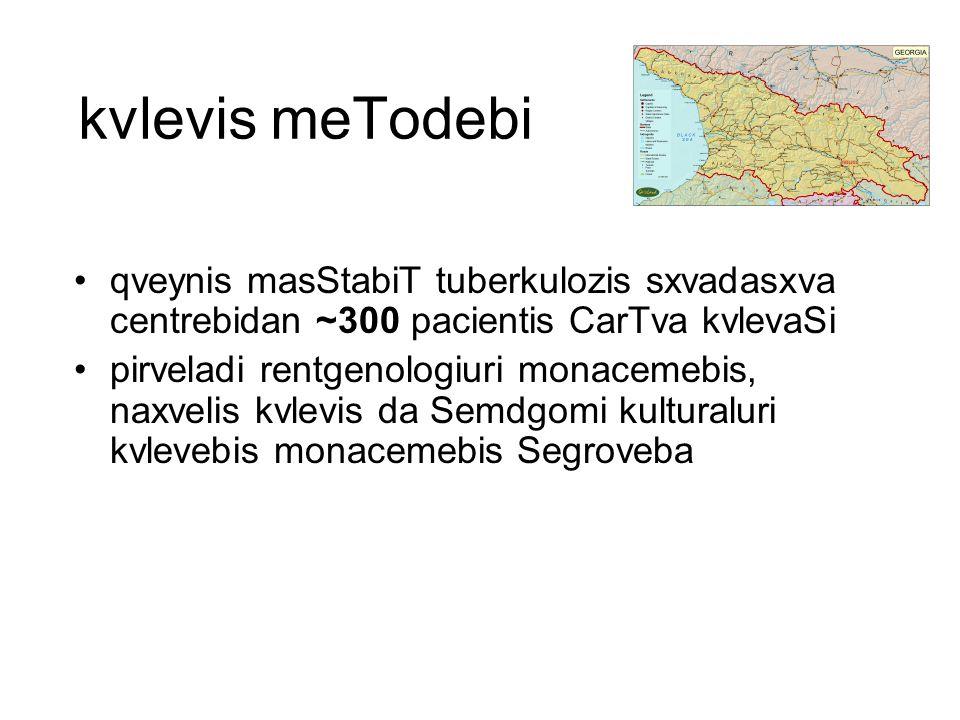 kvlevis meTodebi qveynis masStabiT tuberkulozis sxvadasxva centrebidan ~300 pacientis CarTva kvlevaSi.