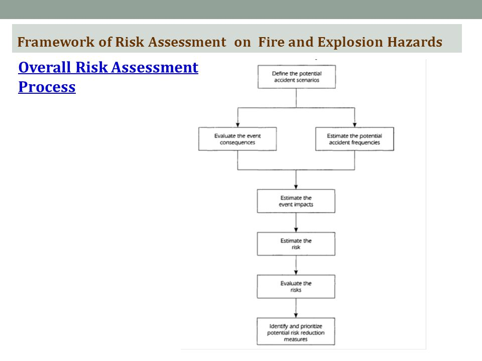 Overall Risk Assessment Process