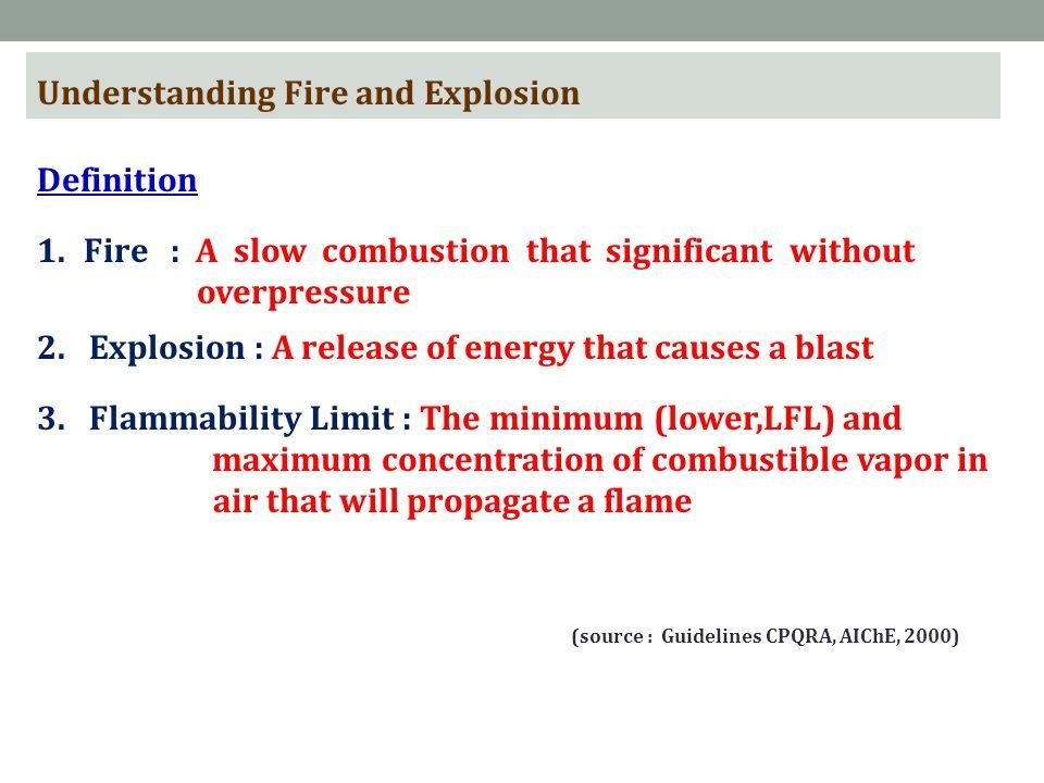 (source : Guidelines CPQRA, AIChE, 2000)