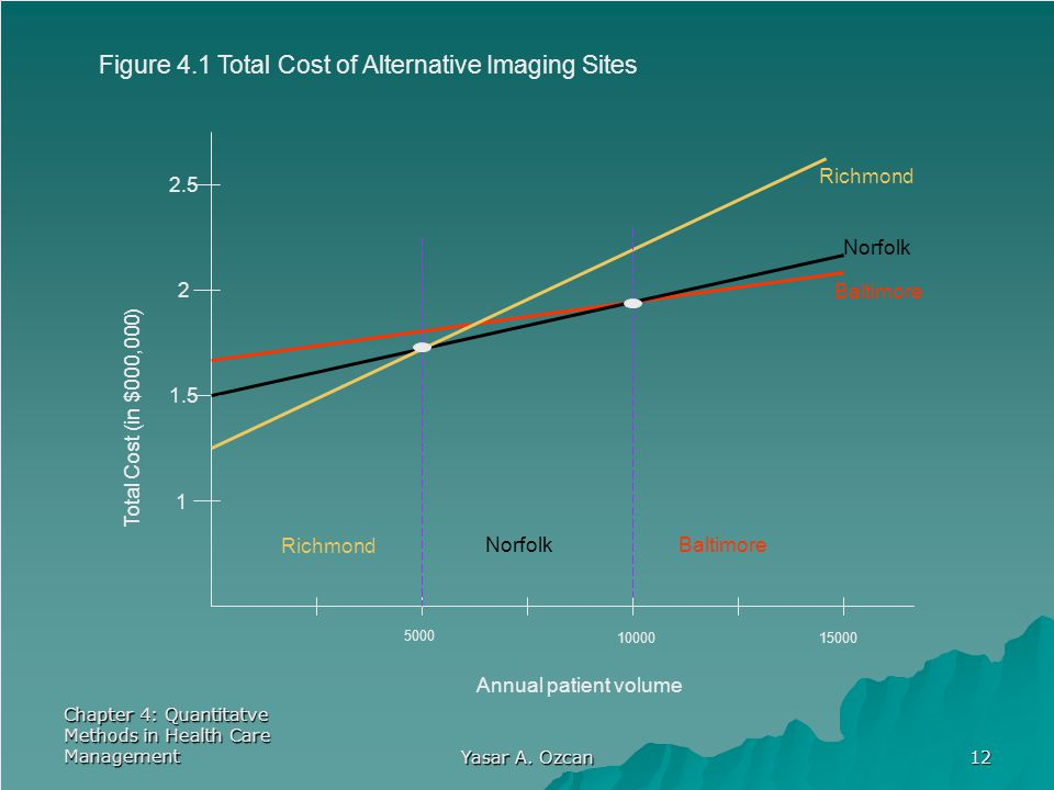 Figure 4.1 Total Cost of Alternative Imaging Sites