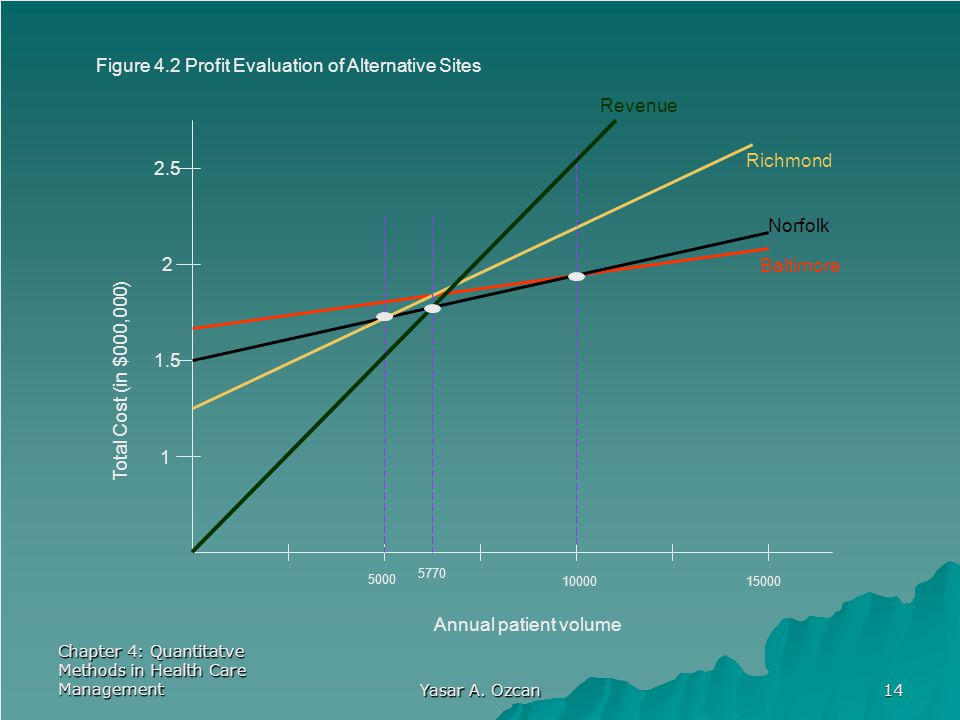 Figure 4.2 Profit Evaluation of Alternative Sites