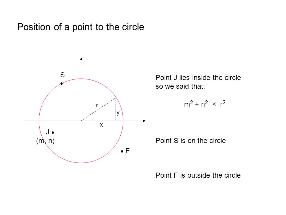 Position of a point to the circle