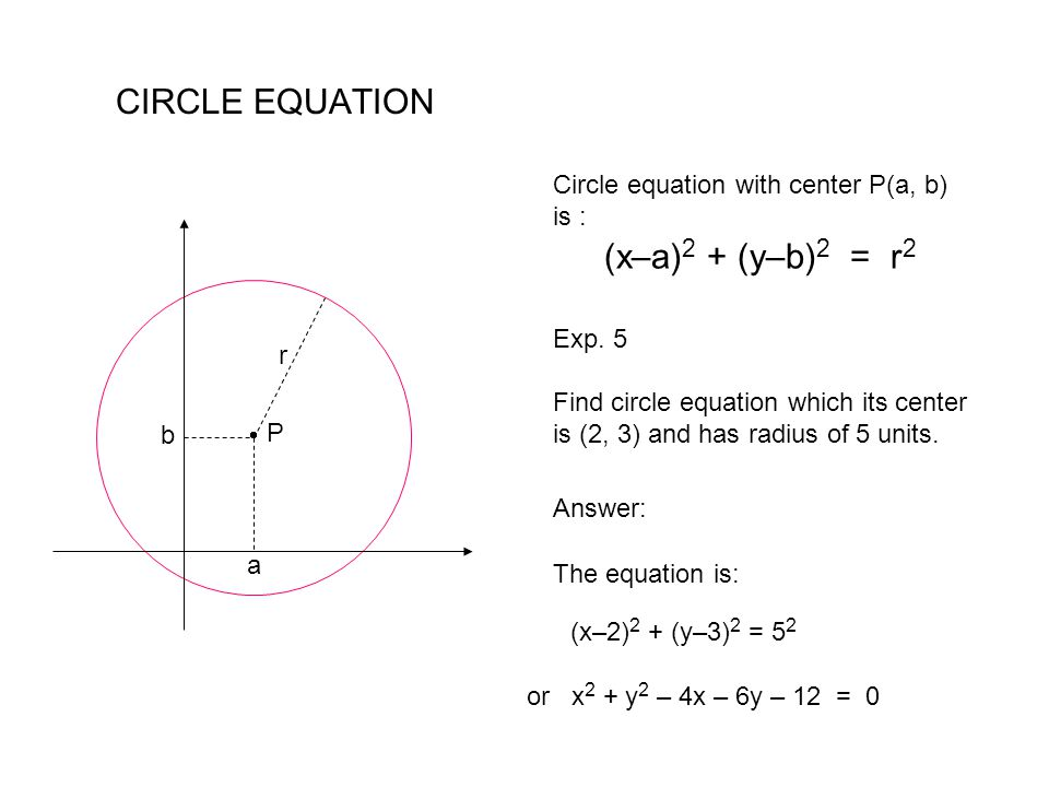 CIRCLE EQUATION Circle equation with center P(a, b) is :
