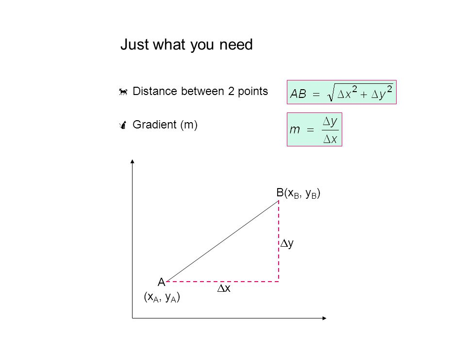 Just what you need  Distance between 2 points  Gradient (m)