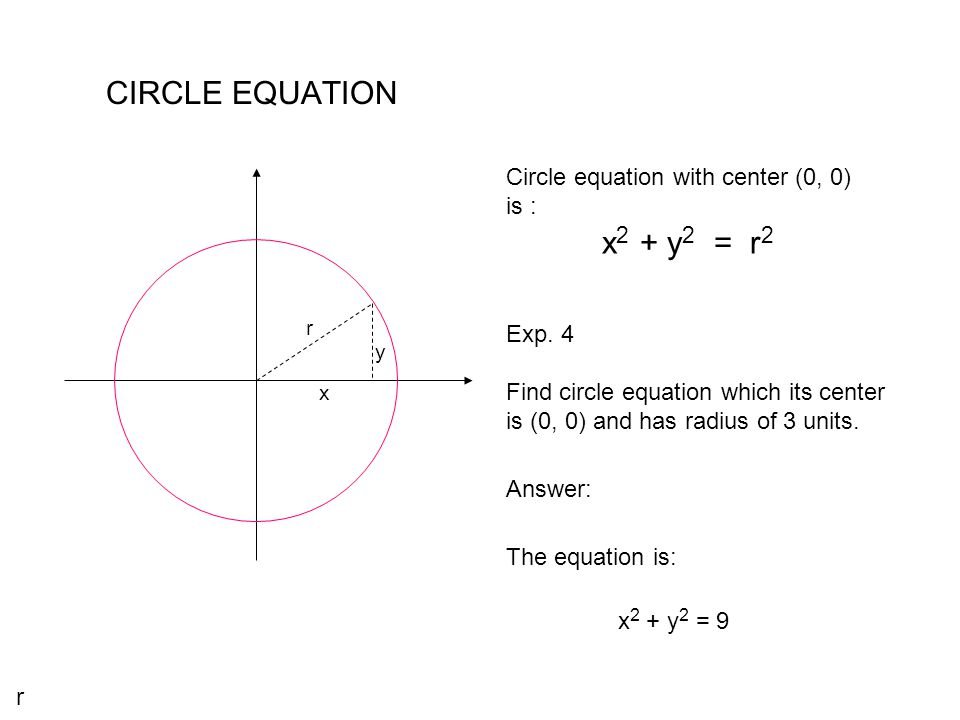CIRCLE EQUATION Circle equation with center (0, 0) is : x2 + y2 = r2