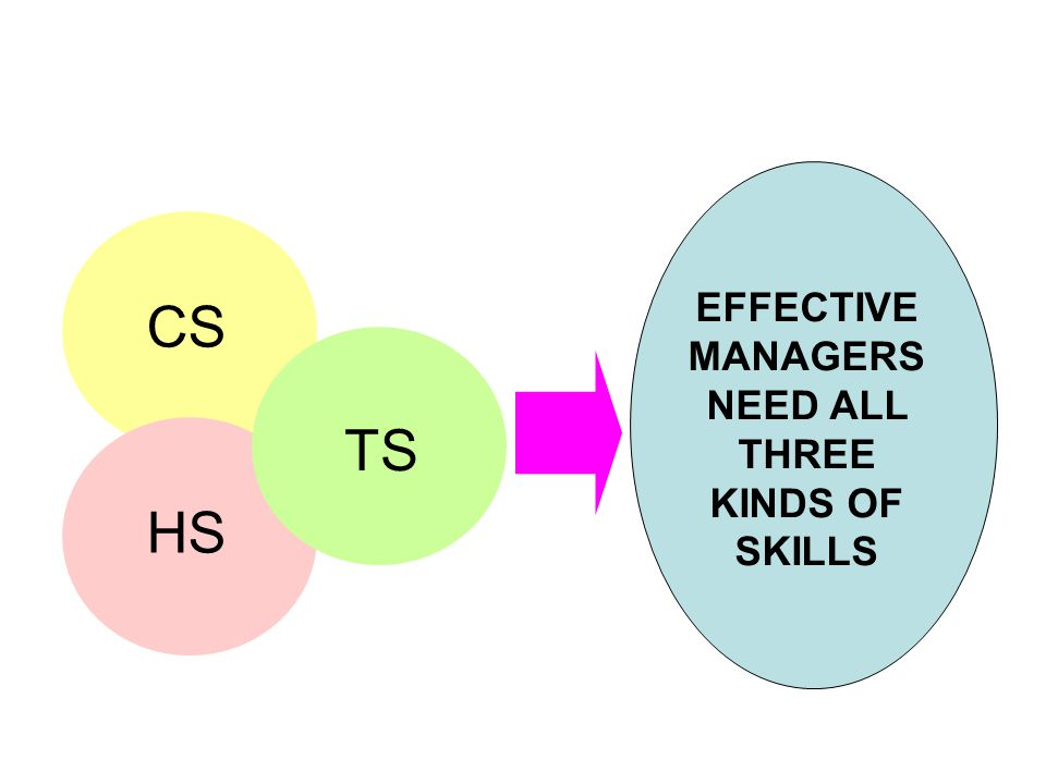EFFECTIVE MANAGERS NEED ALL THREE KINDS OF SKILLS
