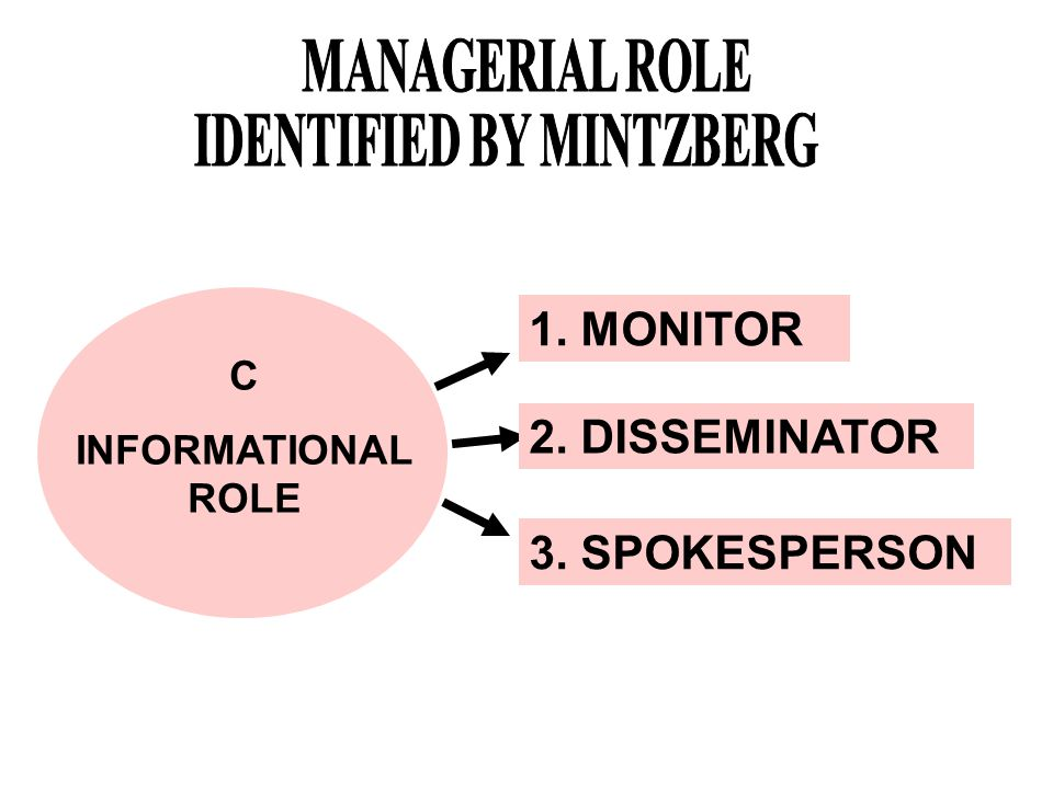 IDENTIFIED BY MINTZBERG