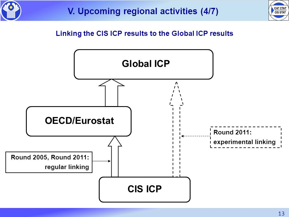 Linking the CIS ICP results to the Global ICP results