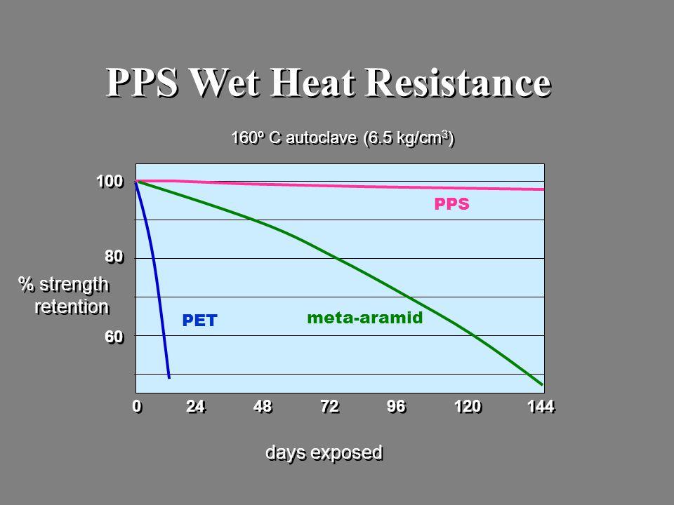 PPS Wet Heat Resistance