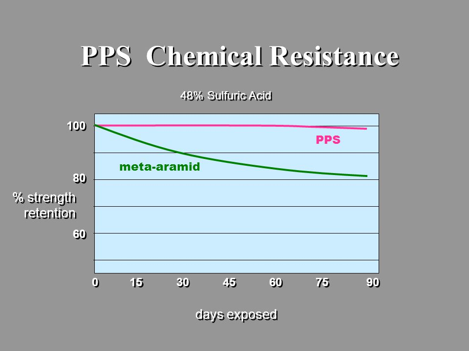 PPS Chemical Resistance