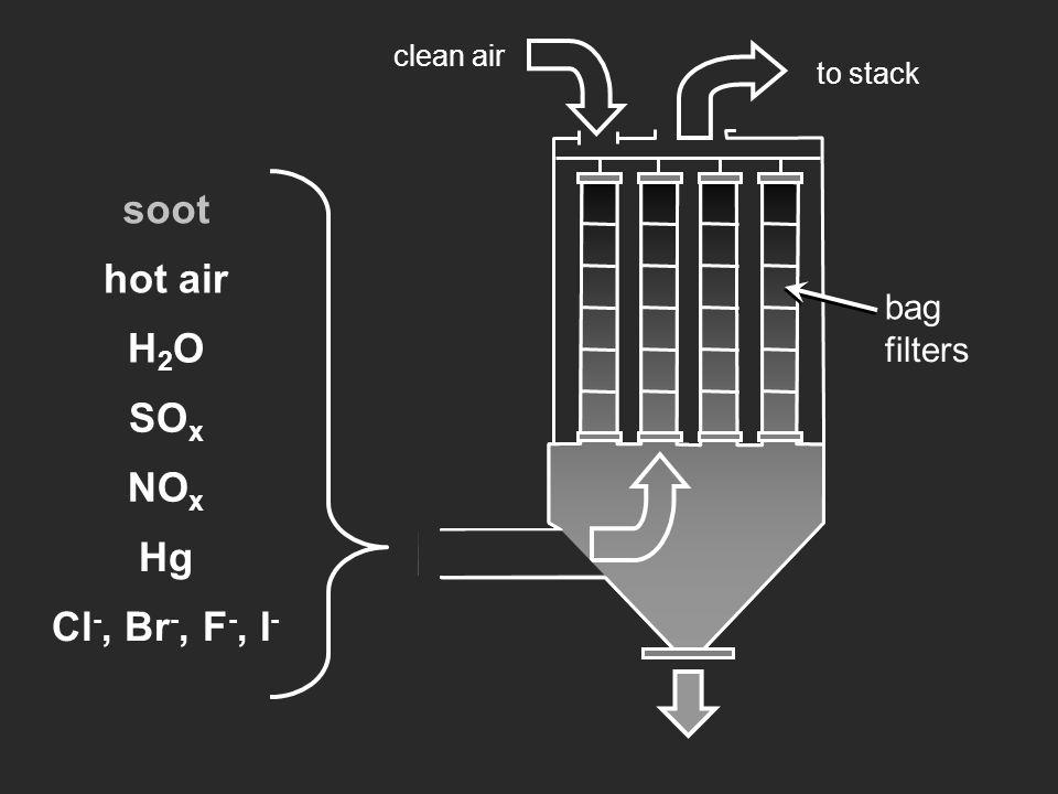 soot hot air H2O SOx NOx Hg Cl-, Br-, F-, I- bag filters clean air