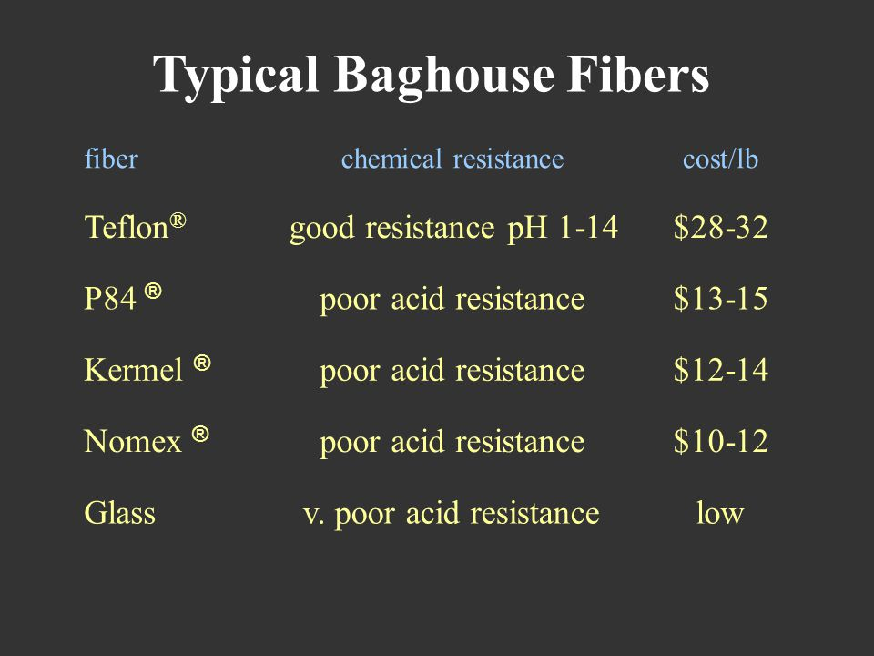 Typical Baghouse Fibers