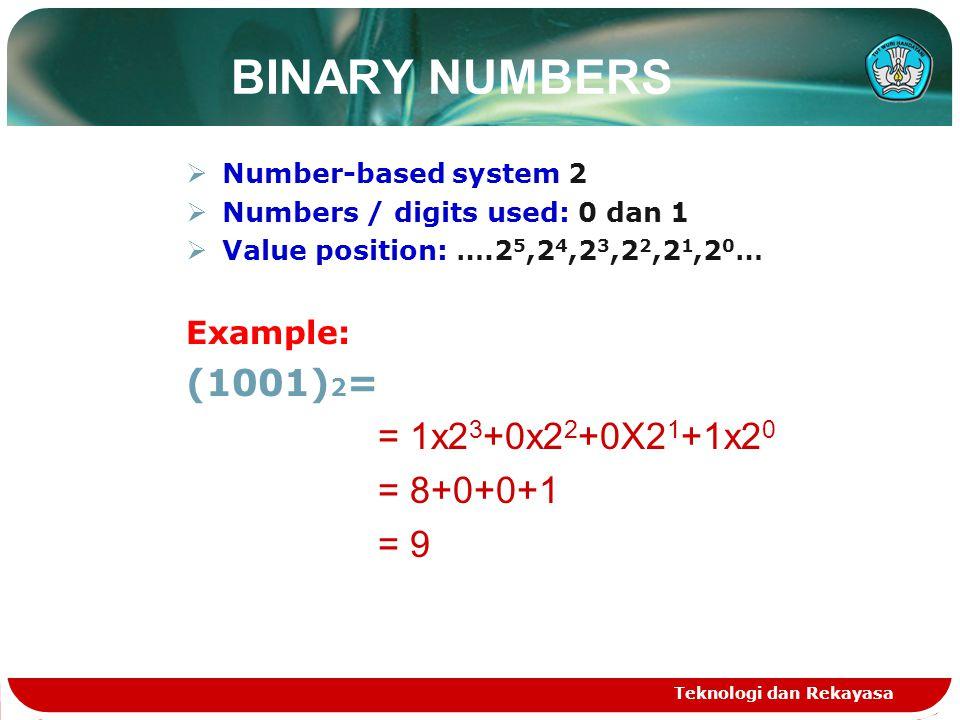 BINARY NUMBERS (1001)2= = 1x23+0x22+0X21+1x20 = 9 Example: