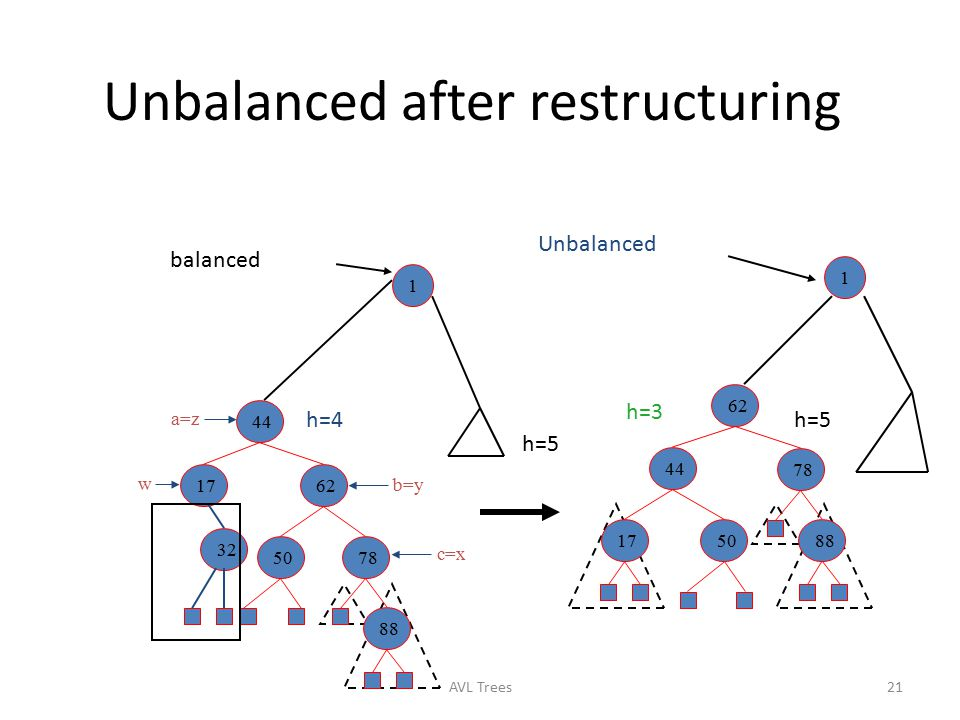 Unbalanced after restructuring
