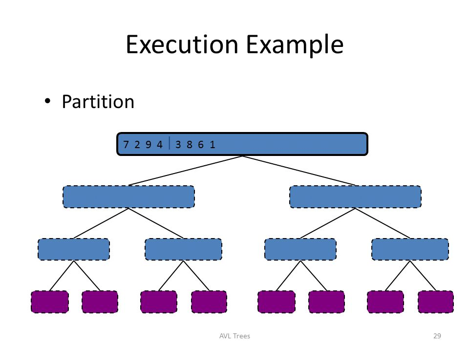 Execution Example Partition 7 2 9 4  3 8 6 1  1 2 3 4 6 7 8 9