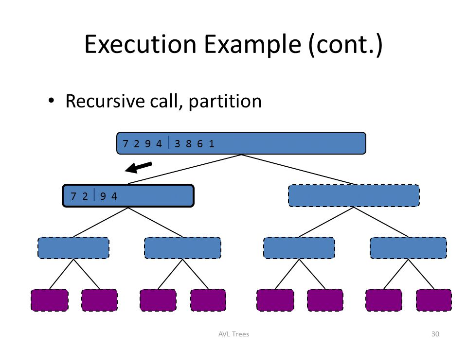 Execution Example (cont.)