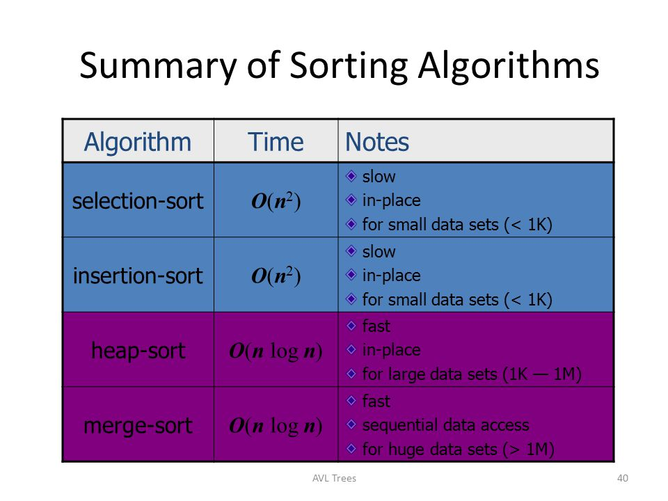 Summary of Sorting Algorithms