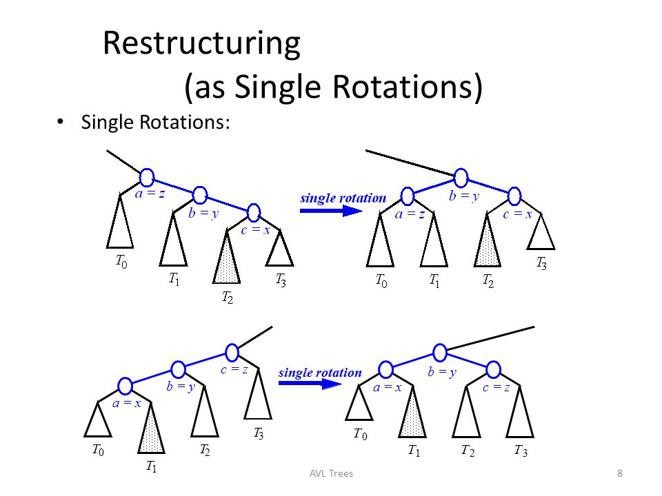 Restructuring (as Single Rotations)
