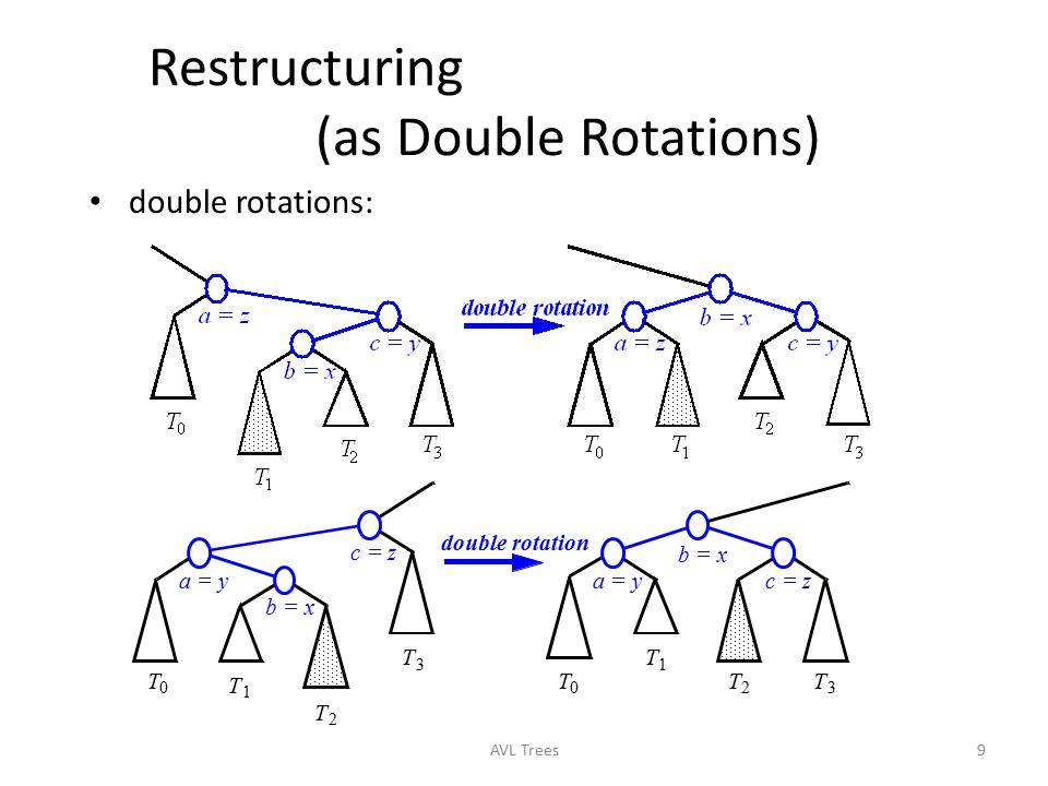Restructuring (as Double Rotations)