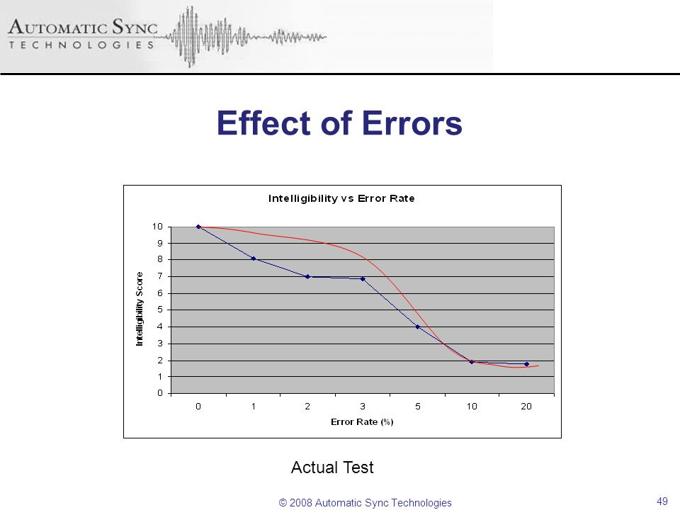 Effect of Errors Actual Test