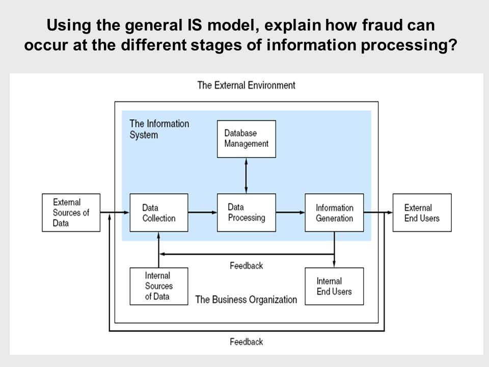 Using the general IS model, explain how fraud can occur at the different stages of information processing