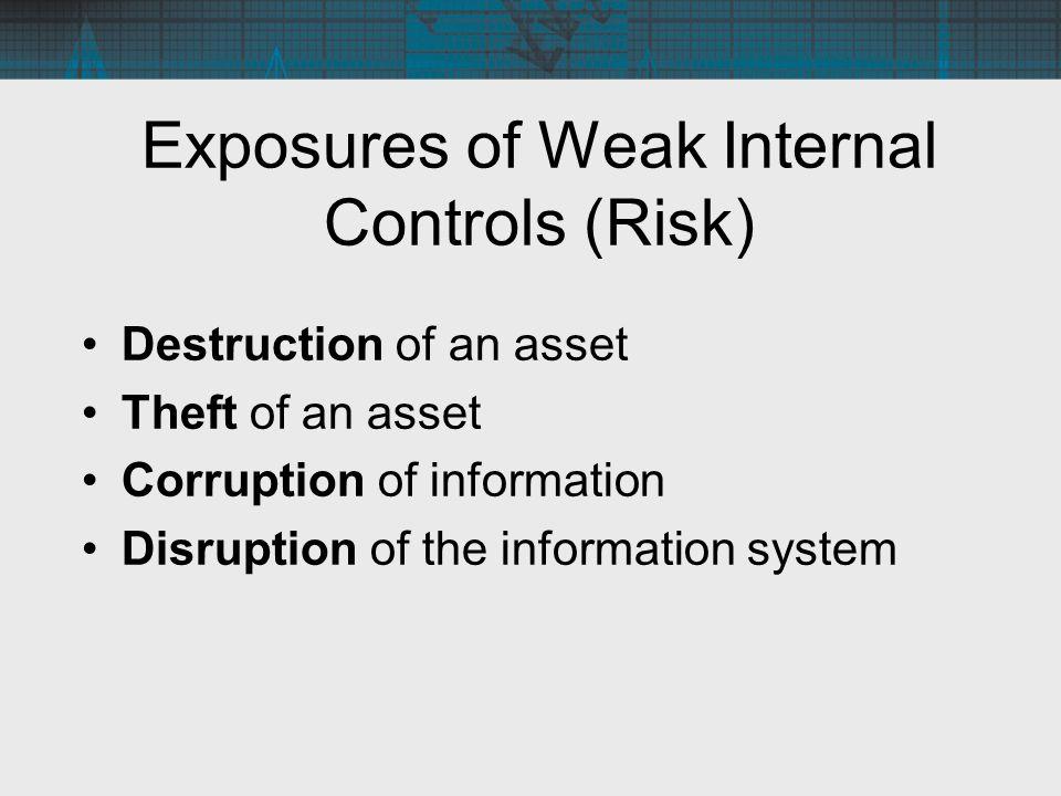 Exposures of Weak Internal Controls (Risk)