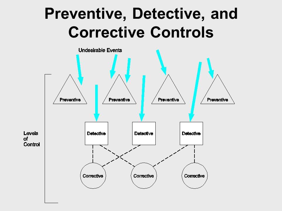Preventive, Detective, and Corrective Controls