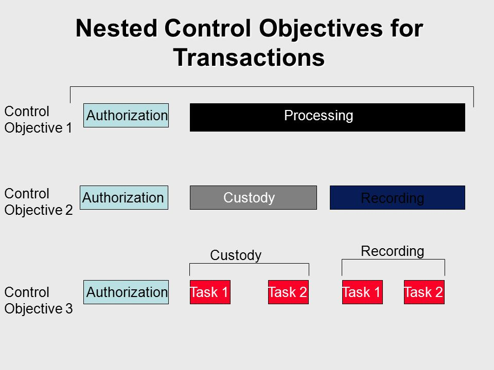 Nested Control Objectives for Transactions