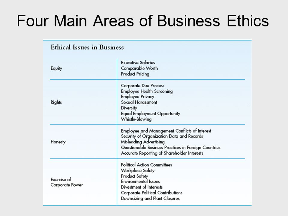 Four Main Areas of Business Ethics