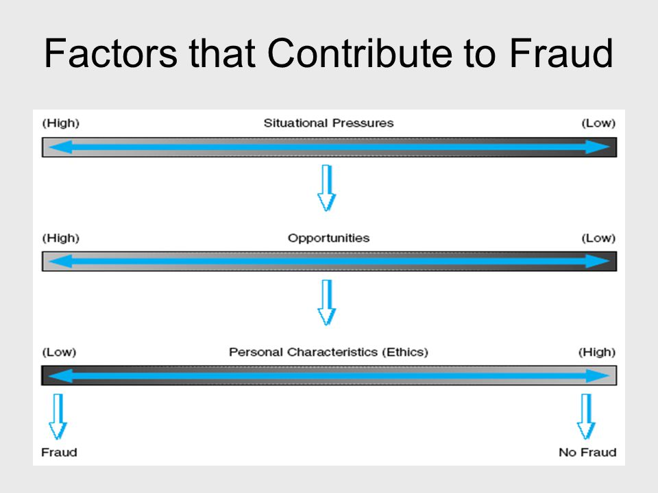 Factors that Contribute to Fraud
