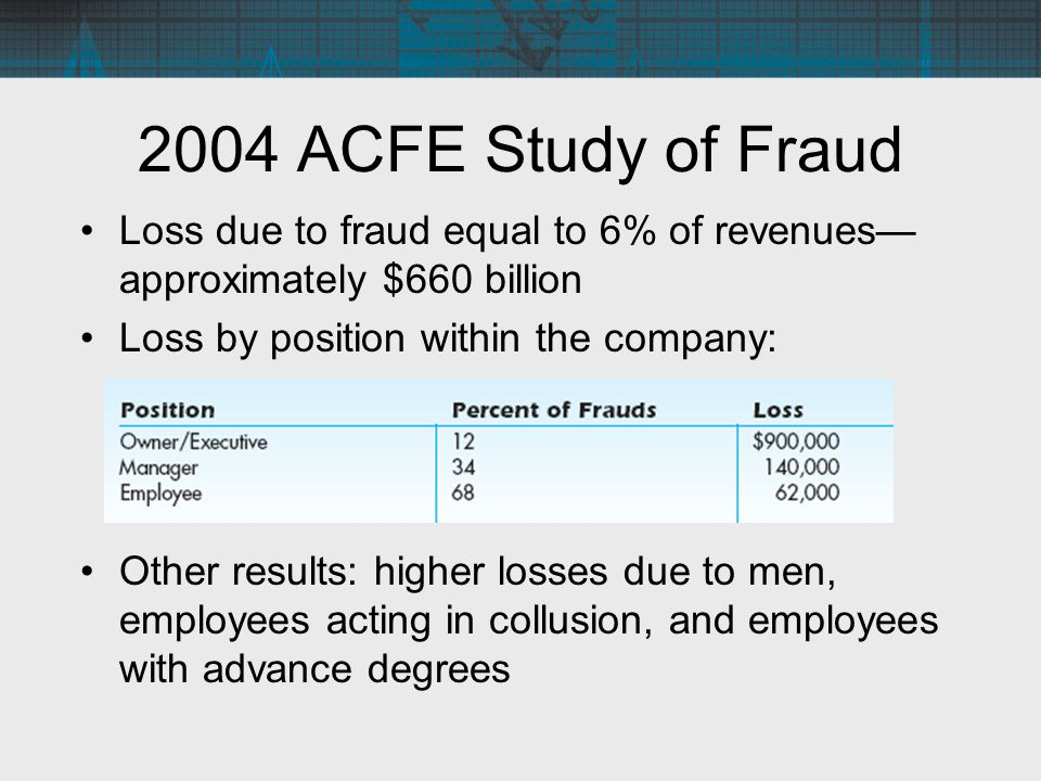 2004 ACFE Study of Fraud Loss due to fraud equal to 6% of revenues—approximately $660 billion. Loss by position within the company: