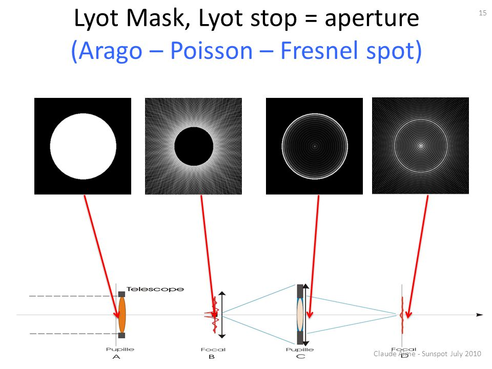 Lyot Mask, Lyot stop = aperture (Arago – Poisson – Fresnel spot)