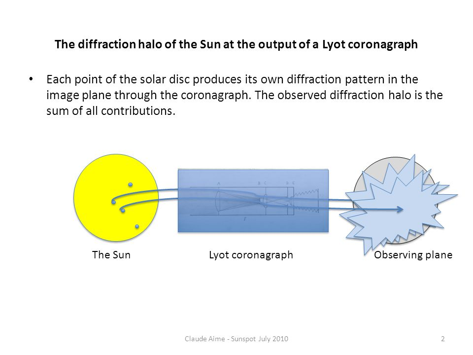 The diffraction halo of the Sun at the output of a Lyot coronagraph